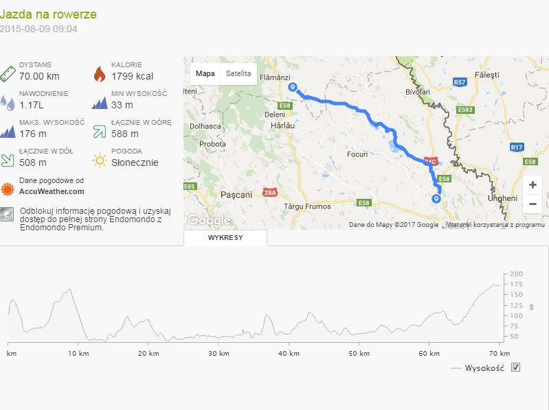 trekkingowo Wyprawa rowerowa Mołdawia - Dzień 8 statystyki