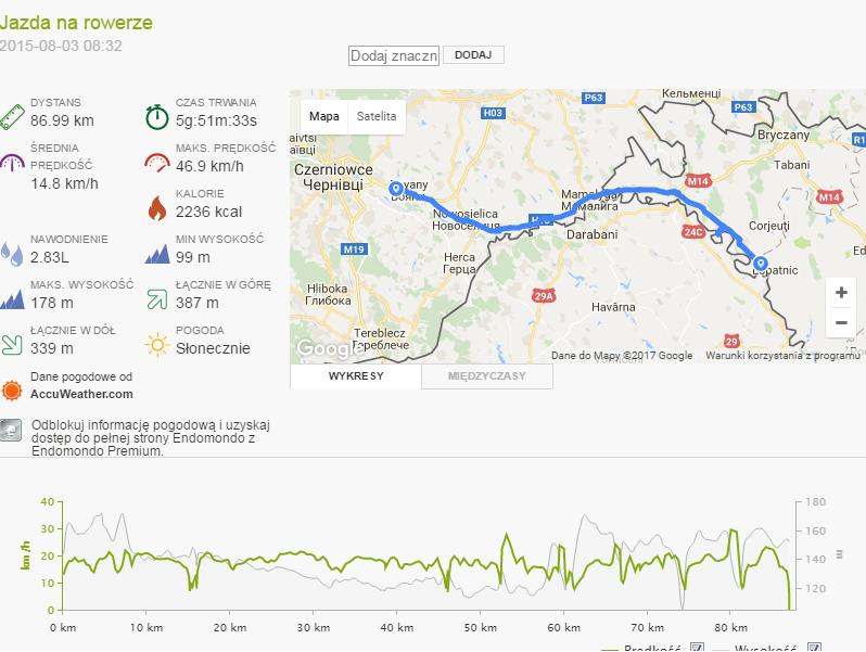 Mołdawia - Dzień 2 statystyki trekkingowo