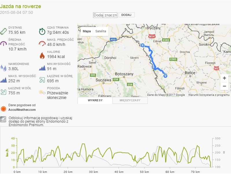 Mołdawia - Dzień 3 statystyki trekkingowo