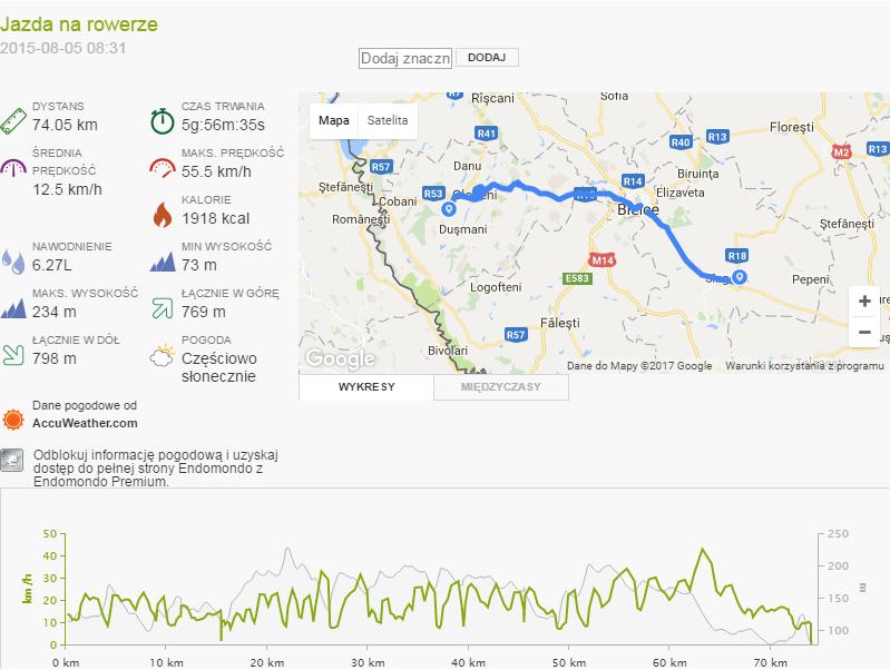 Mołdawia - Dzień 4 statystyki trekkingowo