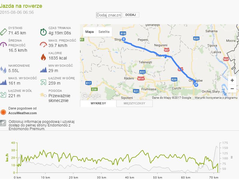 Mołdawia - Dzień 5 statystyki trekkingowo