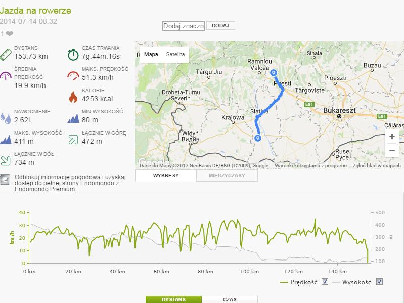 Rumunia dzika statystyki 8 trekkingowo